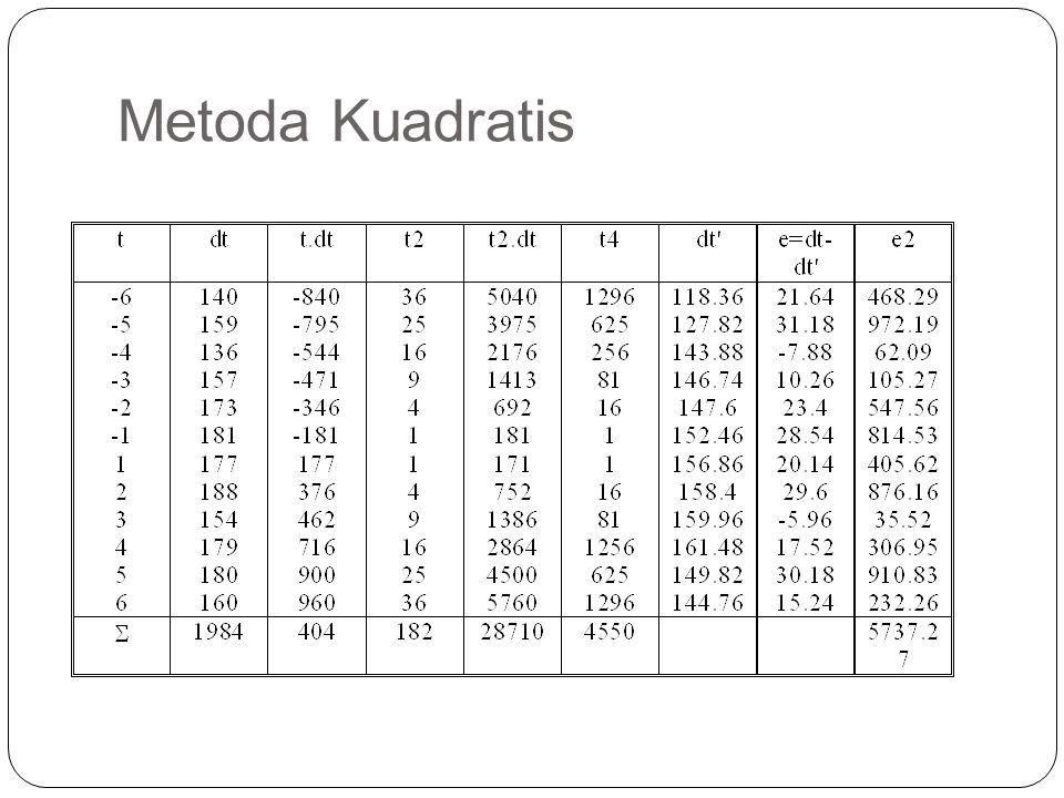 Metoda Kuadratis