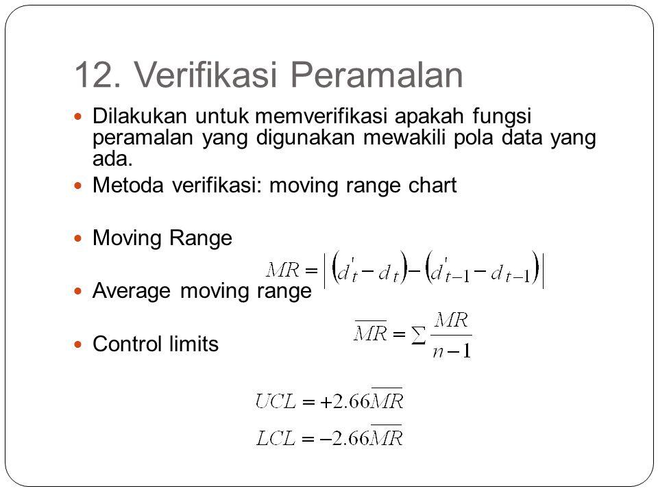 12. Verifikasi Peramalan Dilakukan untuk memverifikasi apakah fungsi peramalan yang digunakan mewakili pola data yang ada.