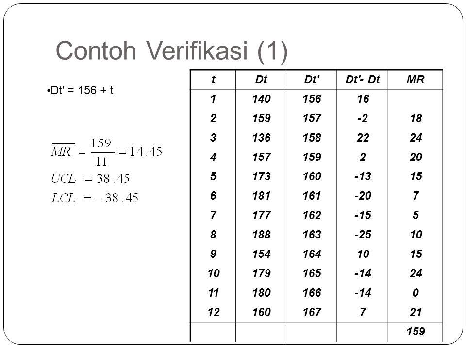 Contoh Verifikasi (1) t Dt Dt Dt - Dt MR 1 140 156 16 2 159 157 -2 18