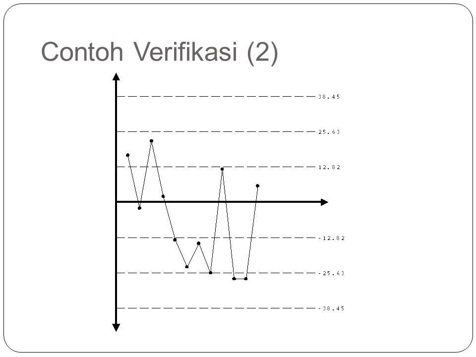 Contoh Verifikasi (2)