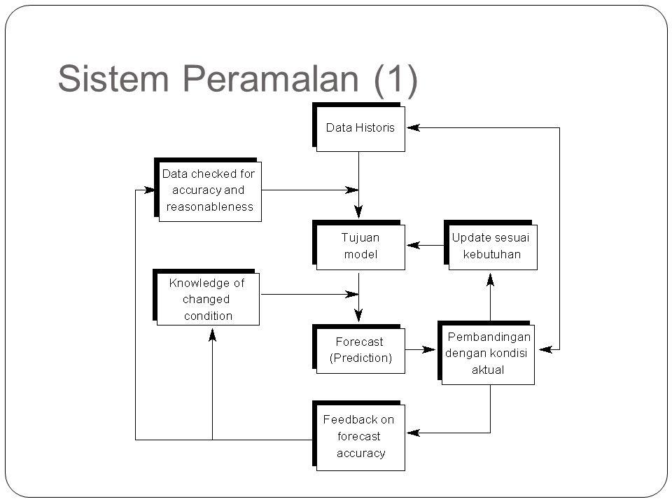 Sistem Peramalan (1)