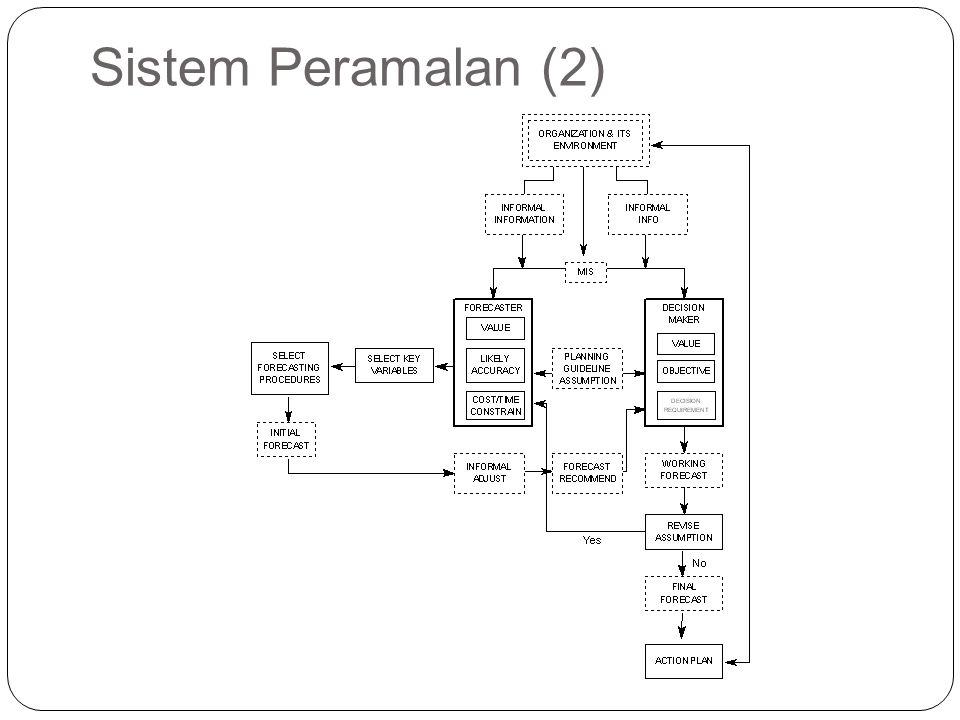 Sistem Peramalan (2)
