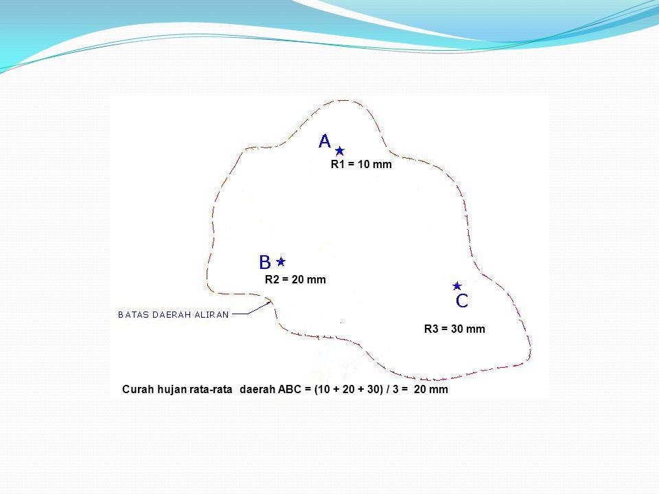 R1 = 10 mm R2 = 20 mm R3 = 30 mm Curah hujan rata-rata daerah ABC = (10 + 20 + 30) / 3 = 20 mm