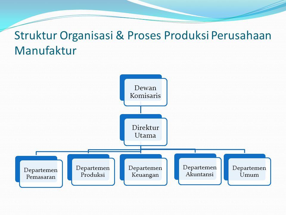 Struktur Organisasi & Proses Produksi Perusahaan Manufaktur
