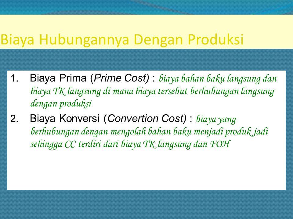 Biaya Hubungannya Dengan Produksi