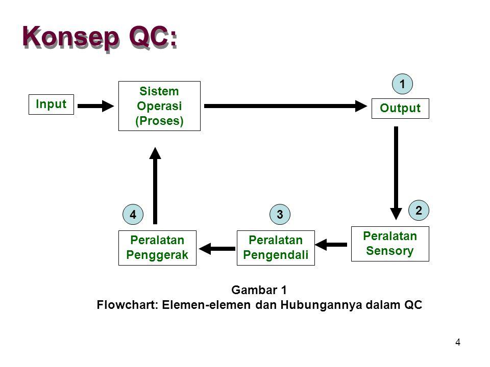 Konsep QC: Input Sistem Operasi (Proses) Output Peralatan Penggerak