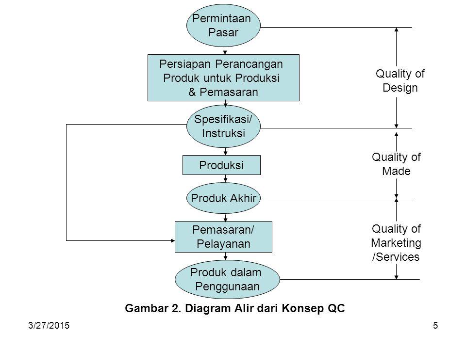 Gambar 2. Diagram Alir dari Konsep QC