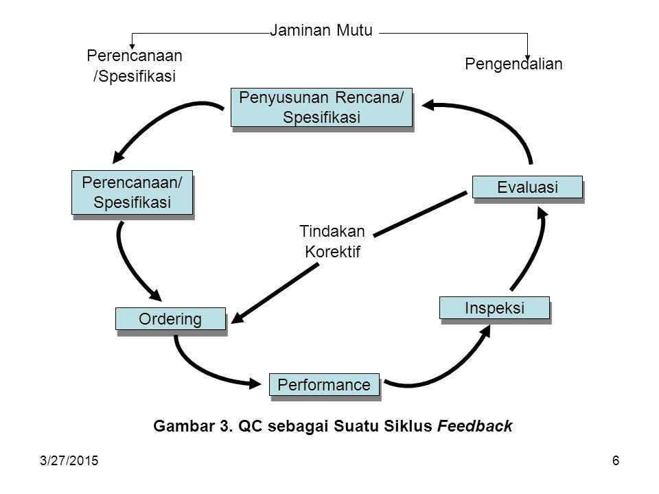 Gambar 3. QC sebagai Suatu Siklus Feedback
