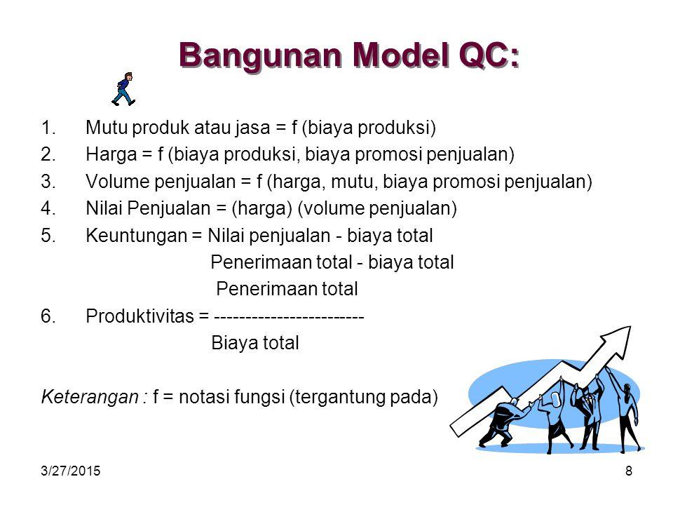 Bangunan Model QC: Mutu produk atau jasa = f (biaya produksi)