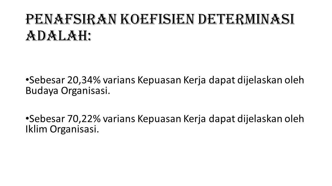 Penafsiran Koefisien Determinasi adalah: