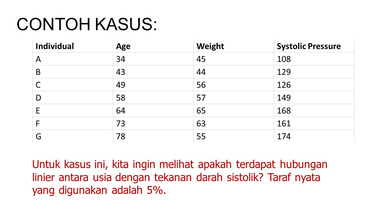 CONTOH KASUS: Individual. Age. Weight. Systolic Pressure. A. 34. 45. 108. B. 43. 44. 129.