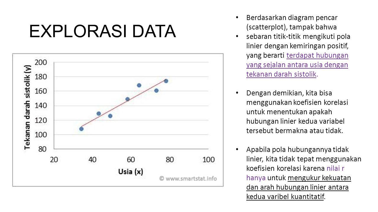 EXPLORASI DATA Berdasarkan diagram pencar (scatterplot), tampak bahwa
