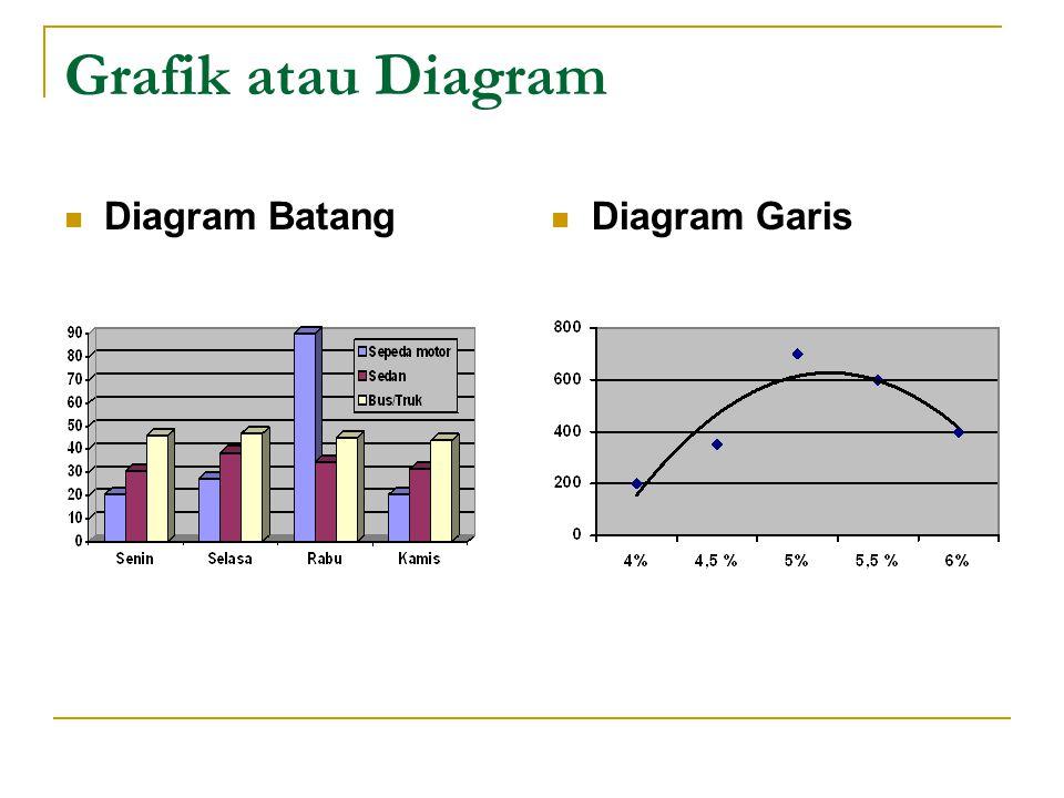 Grafik atau Diagram Diagram Batang Diagram Garis