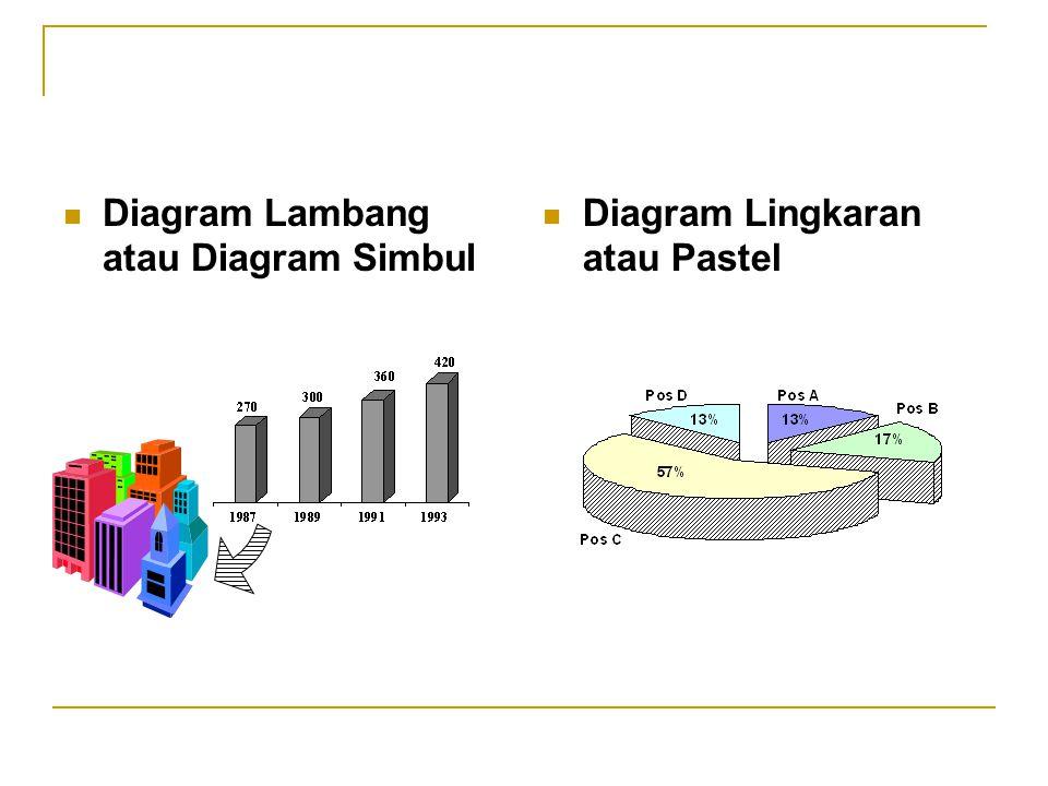 Diagram Lambang atau Diagram Simbul