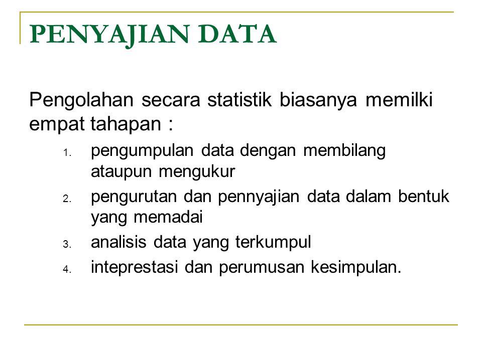 PENYAJIAN DATA Pengolahan secara statistik biasanya memilki empat tahapan : pengumpulan data dengan membilang ataupun mengukur.
