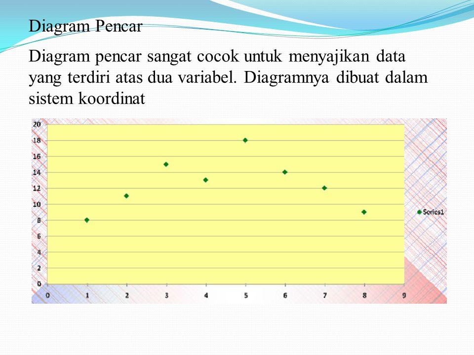 Diagram Pencar Diagram pencar sangat cocok untuk menyajikan data yang terdiri atas dua variabel. Diagramnya dibuat dalam sistem koordinat.