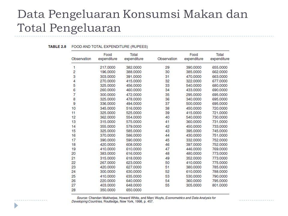Data Pengeluaran Konsumsi Makan dan Total Pengeluaran