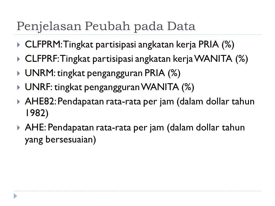 Penjelasan Peubah pada Data