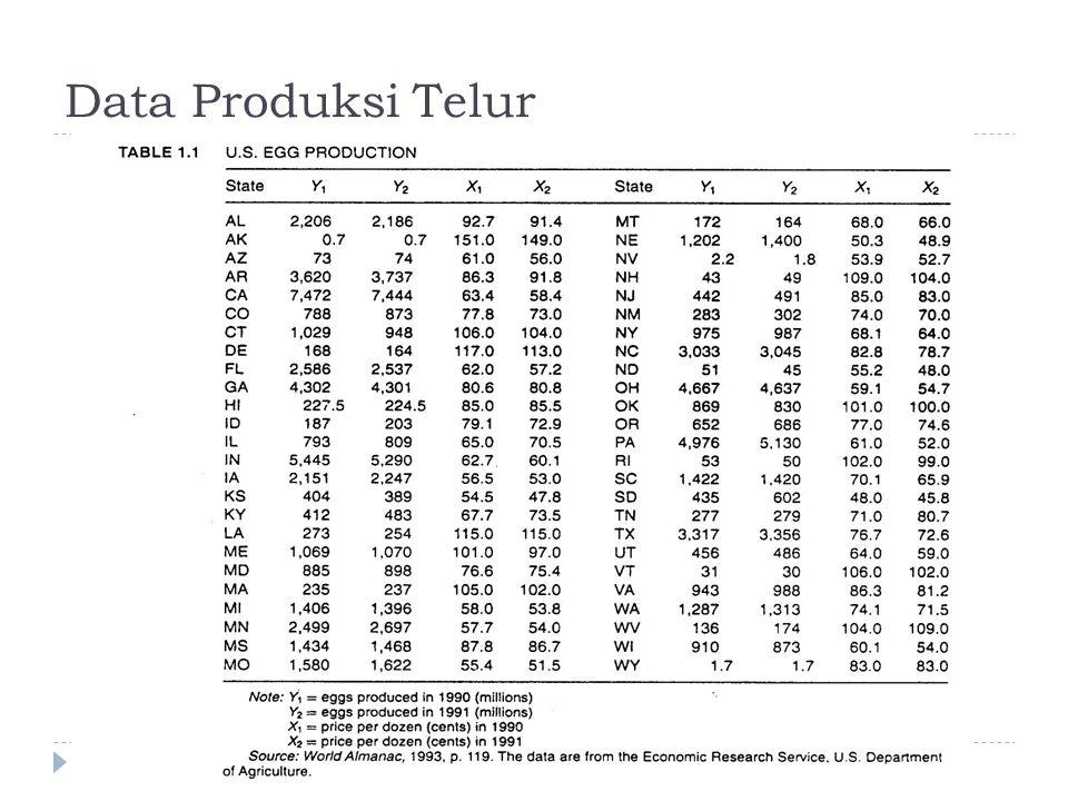 Data Produksi Telur