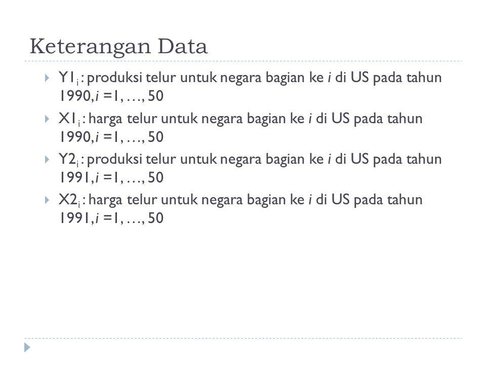 Keterangan Data Y1i : produksi telur untuk negara bagian ke i di US pada tahun 1990, i =1, …, 50.