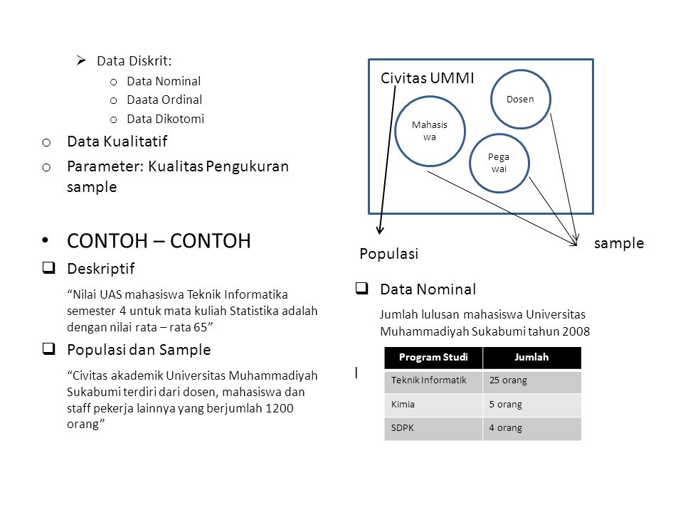 CONTOH – CONTOH Civitas UMMI Data Kualitatif