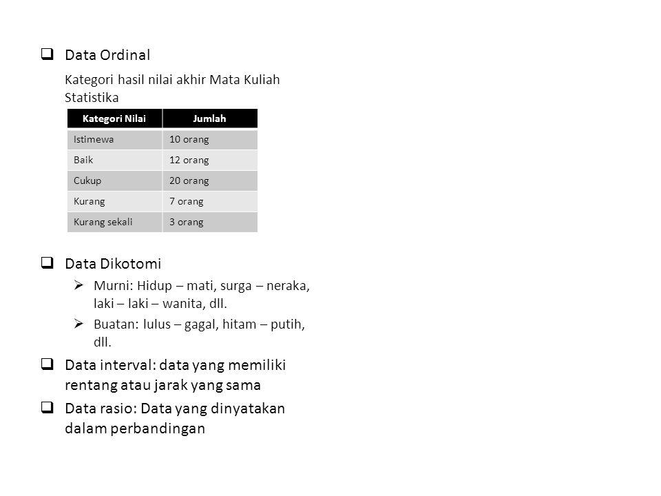 Kategori hasil nilai akhir Mata Kuliah Statistika