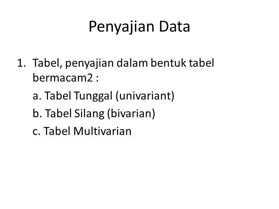 Penyajian Data Tabel, penyajian dalam bentuk tabel bermacam2 :