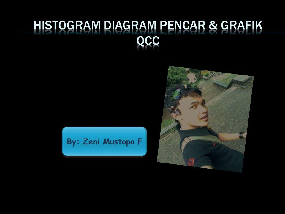 HISTOGRAM DIAGRAM PENCAR & GRAFIK QCC