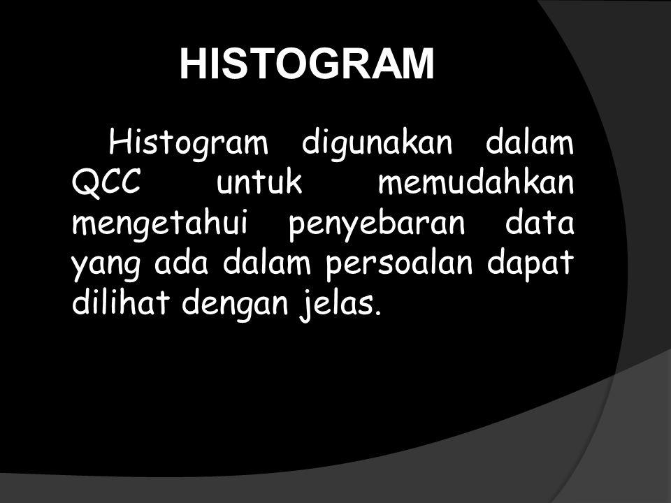 HISTOGRAM Histogram digunakan dalam QCC untuk memudahkan mengetahui penyebaran data yang ada dalam persoalan dapat dilihat dengan jelas.