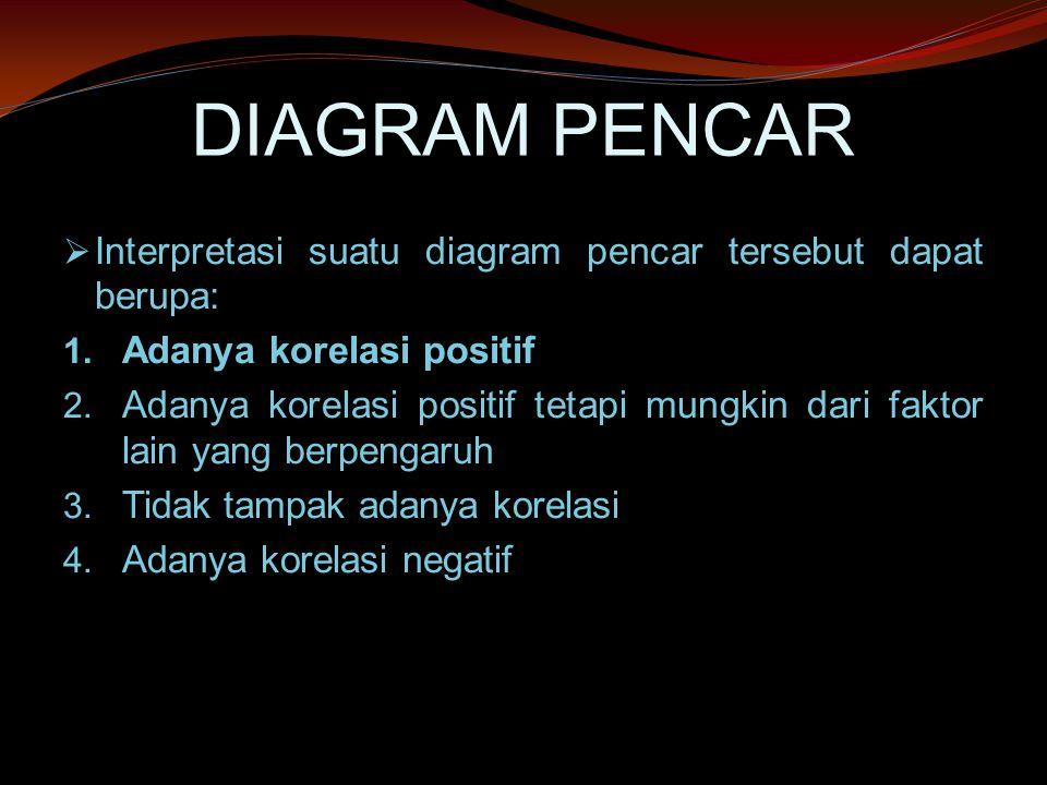 DIAGRAM PENCAR Interpretasi suatu diagram pencar tersebut dapat berupa: Adanya korelasi positif.