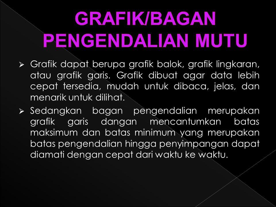 GRAFIK/BAGAN PENGENDALIAN MUTU