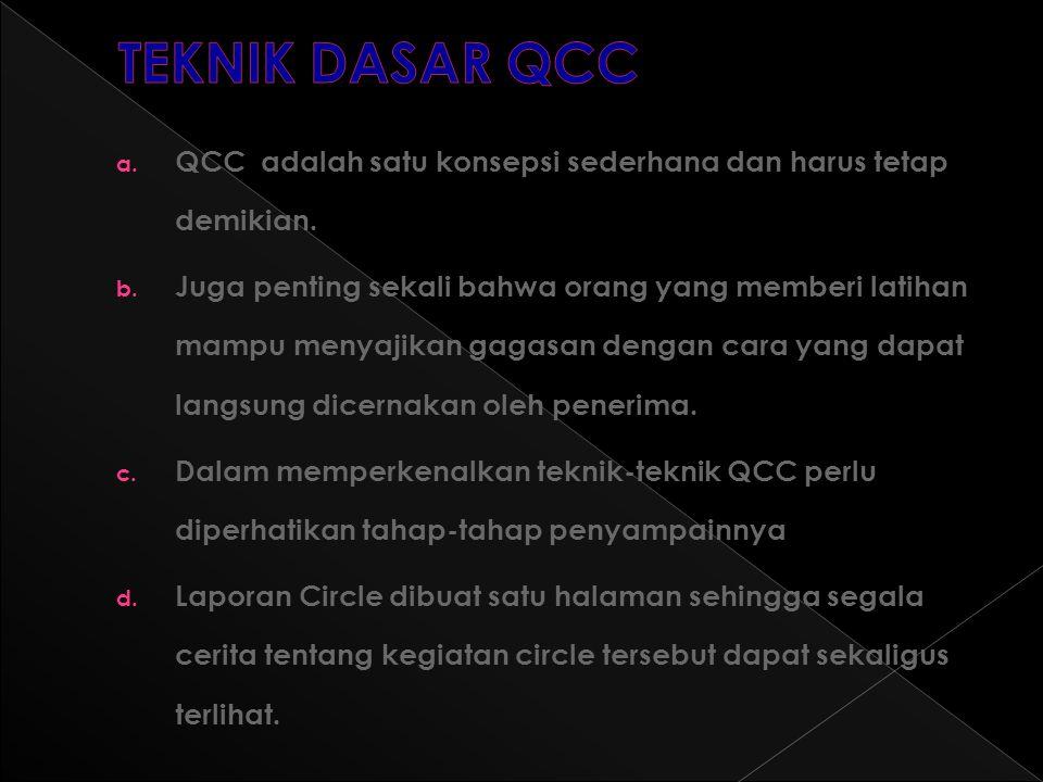 TEKNIK DASAR QCC QCC adalah satu konsepsi sederhana dan harus tetap demikian.