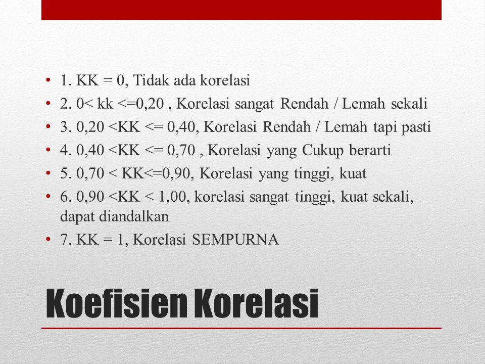 Koefisien Korelasi 1. KK = 0, Tidak ada korelasi
