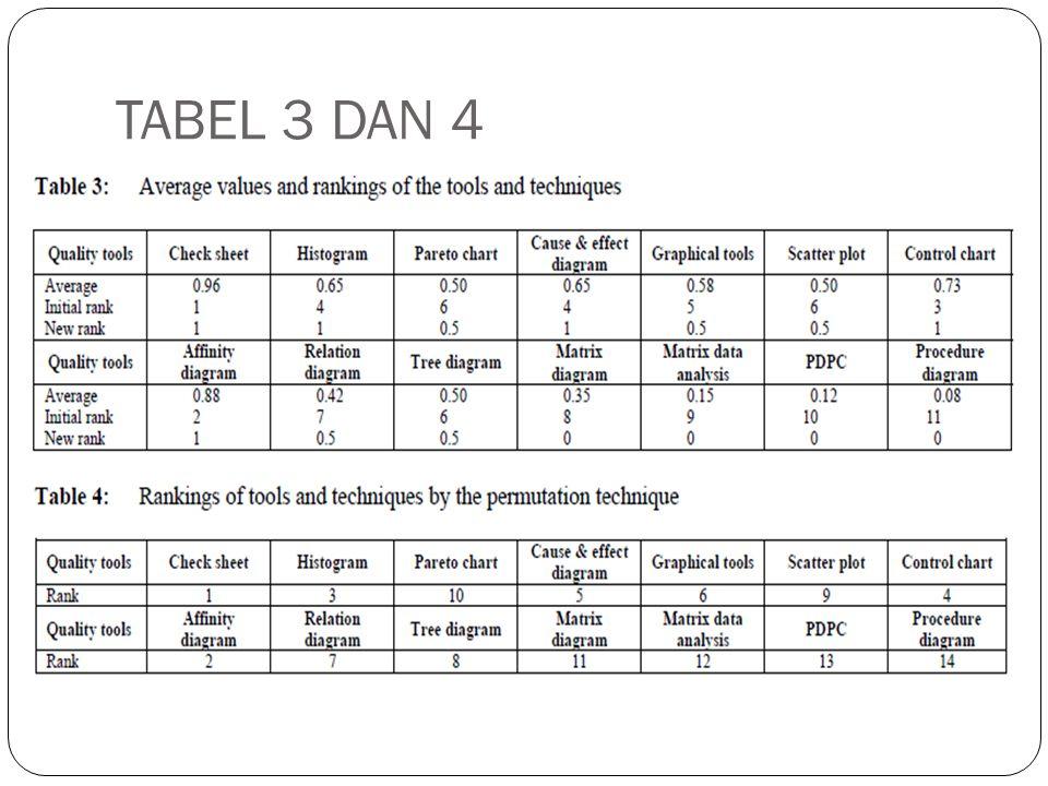 TABEL 3 DAN 4