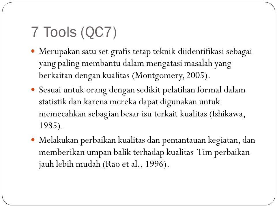 7 Tools (QC7)