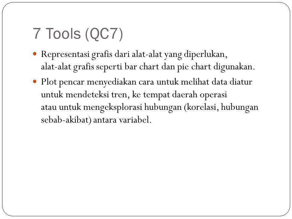 7 Tools (QC7) Representasi grafis dari alat-alat yang diperlukan, alat-alat grafis seperti bar chart dan pie chart digunakan.