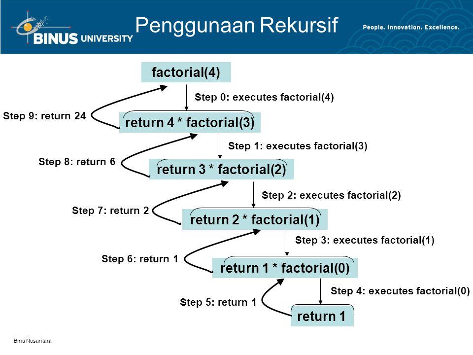 Penggunaan Rekursif factorial(4) return 4 * factorial(3)
