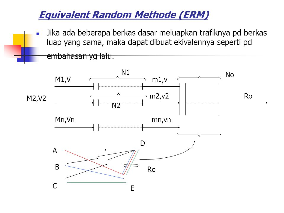 Equivalent Random Methode (ERM)