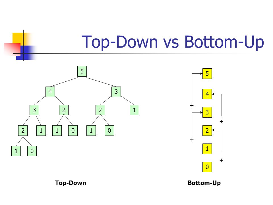 Top-Down vs Bottom-Up 5 5 4 3 4 + 3 2 2 1 3 + 2 1 1 1 2 + 1 1 +