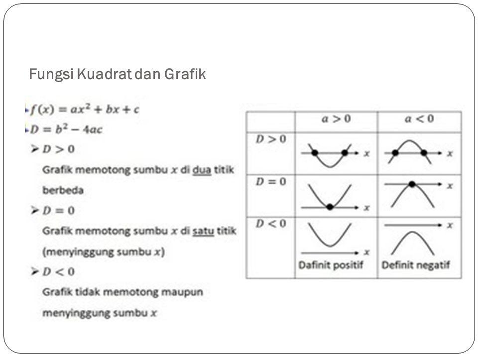 Fungsi Kuadrat dan Grafik