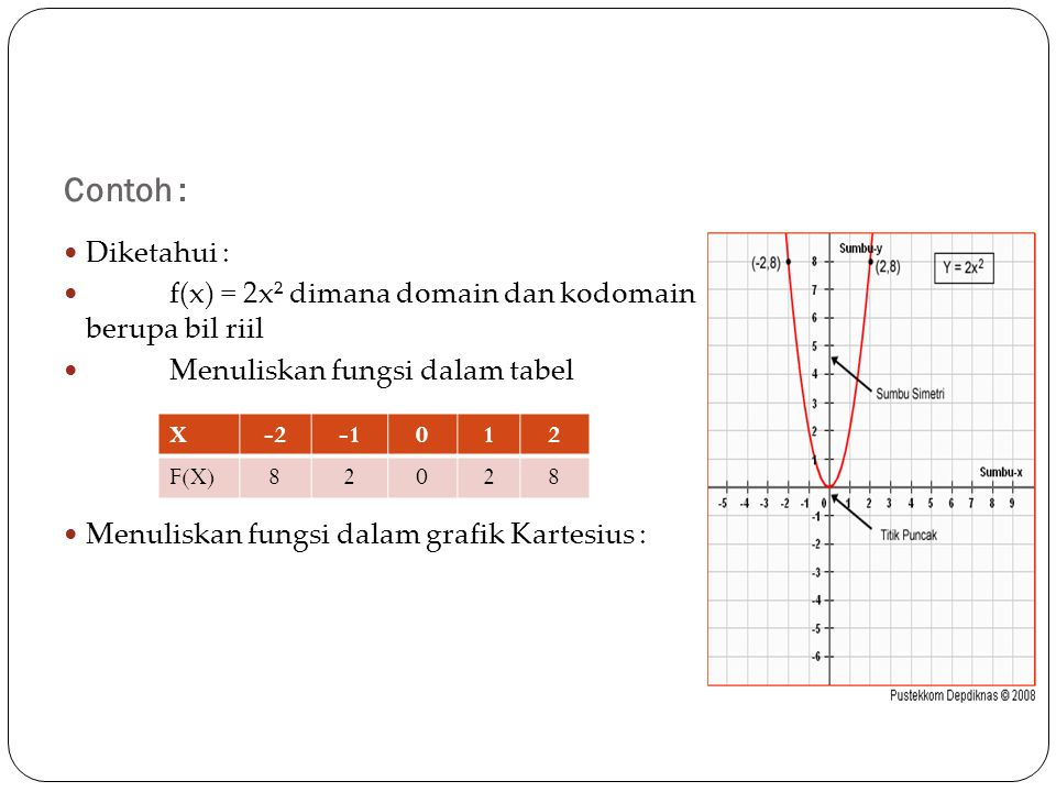 Contoh : Diketahui : f(x) = 2x² dimana domain dan kodomain berupa bil riil. Menuliskan fungsi dalam tabel.