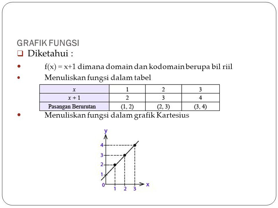 f(x) = x+1 dimana domain dan kodomain berupa bil riil