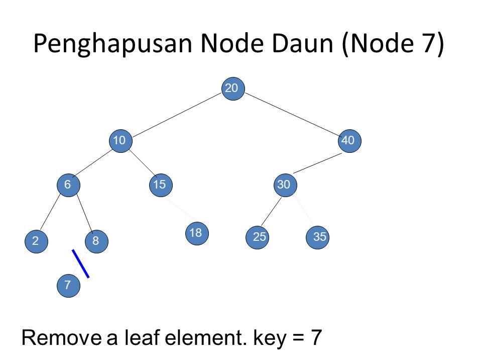 Penghapusan Node Daun (Node 7)