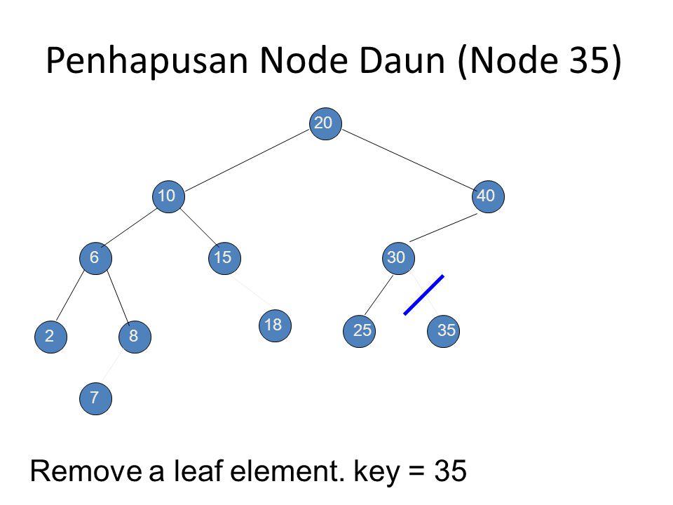 Penhapusan Node Daun (Node 35)