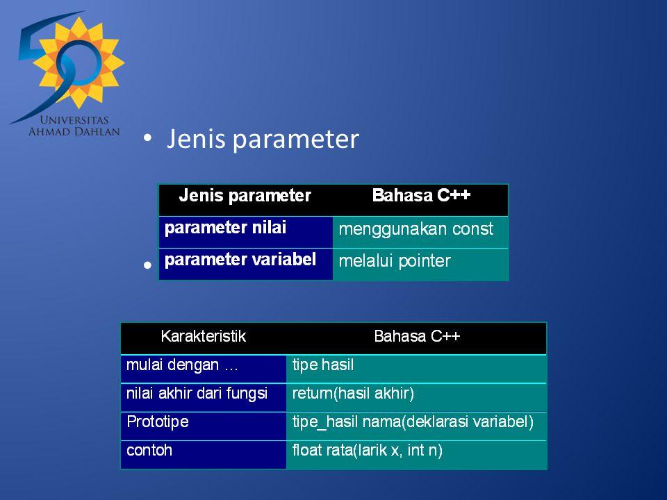 Jenis parameter Bentuk umum fungsi :
