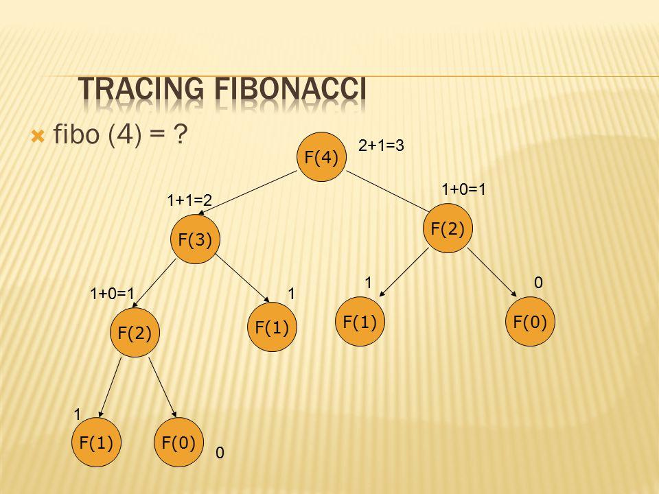 Tracing Fibonacci fibo (4) = F(4) 2+1=3 1+0=1 1+1=2 F(2) F(1) F(0)