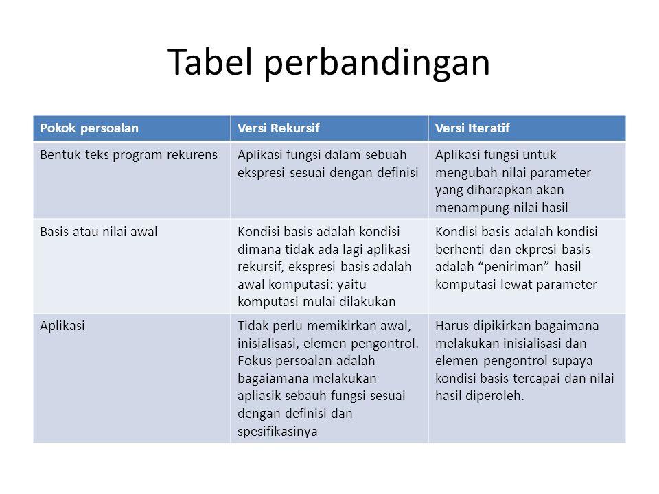 Tabel perbandingan Pokok persoalan Versi Rekursif Versi Iteratif