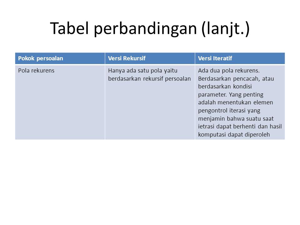 Tabel perbandingan (lanjt.)