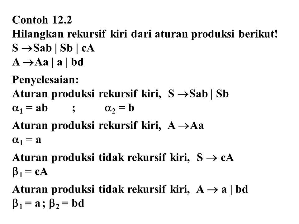 Contoh 12.2 Hilangkan rekursif kiri dari aturan produksi berikut! S Sab | Sb | cA. A Aa | a | bd.