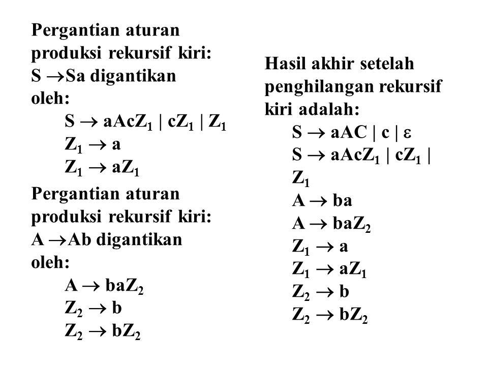 Pergantian aturan produksi rekursif kiri: S Sa digantikan. oleh: S  aAcZ1 | cZ1 | Z1. Z1  a.
